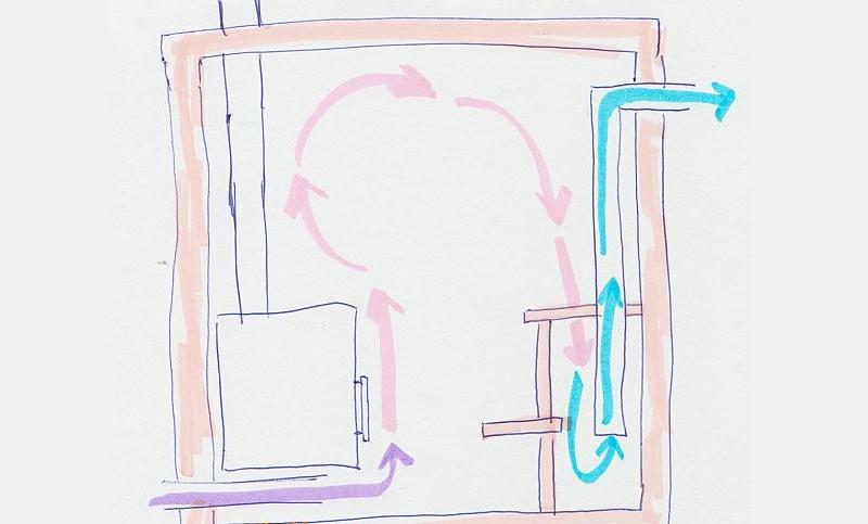 Расположение вентиляции на разных уровнях на противоположных стенах парилки