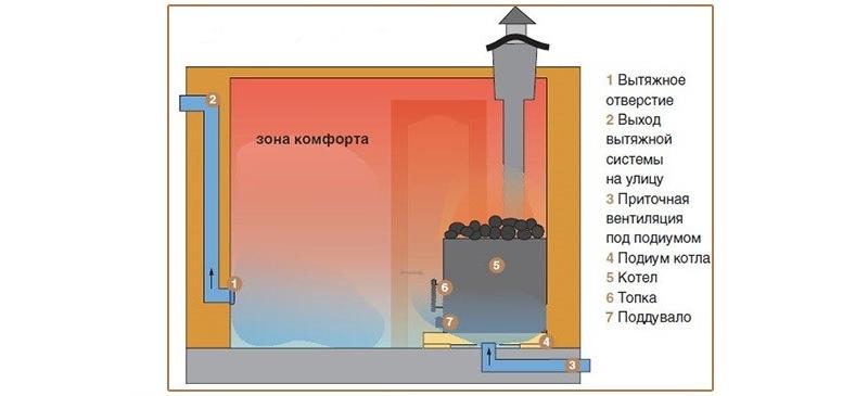Вентиляция по системе Баста
