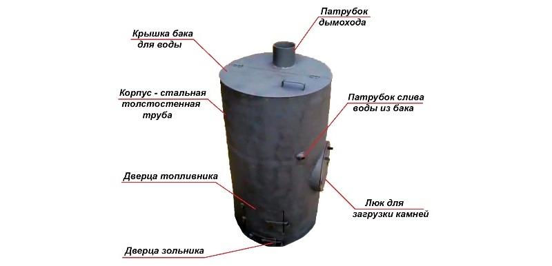 Банная печь из металлической трубы