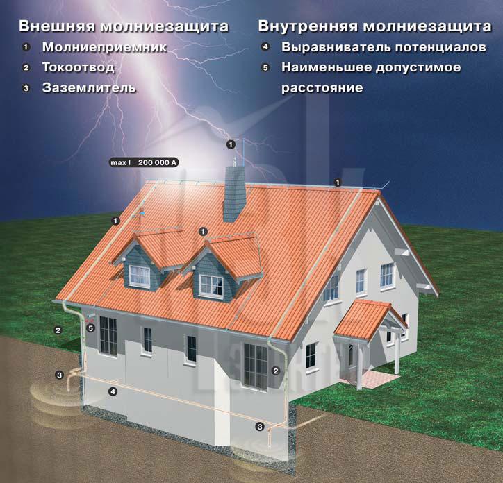 Система молниезащиты зданий: что нужно знать и учитывать?